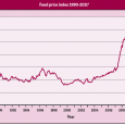 "World Development Movement (2011). View the World Development Movement's food speculation infographic   'Broken' financial markets are driving up food prices, reveals a new report released today, as inflation figures <a href=""http://worldfamilyonline.org/%e2%80%98broken%e2%80%99-markets-driving-up-food-prices-as-bread-soars/#more-'"" class=""more-link"">more »</a>"